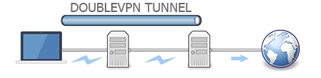 Double VPN from VPN