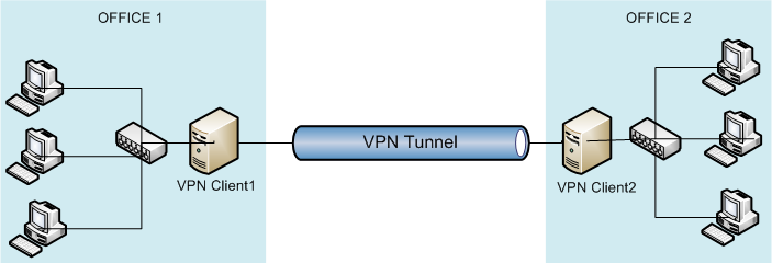 Connecting remote offices from VPN